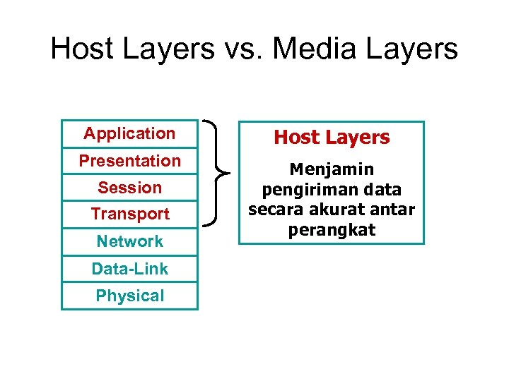 Host Layers vs. Media Layers Application Host Layers Presentation Menjamin pengiriman data secara akurat