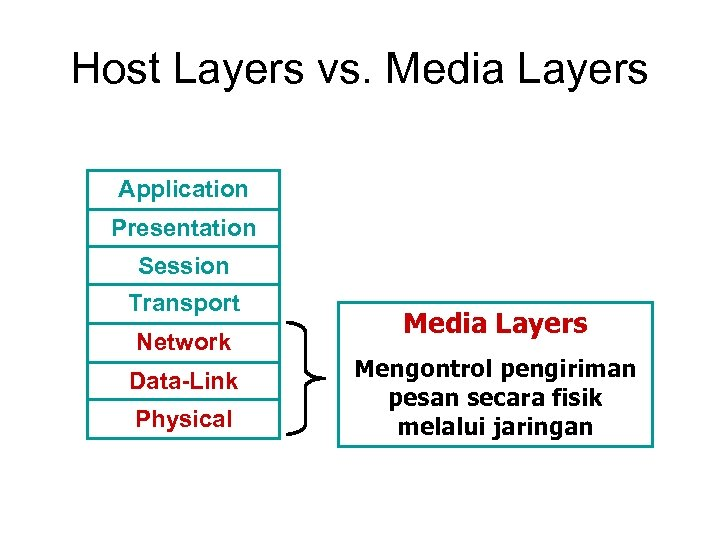 Host Layers vs. Media Layers Application Presentation Session Transport Network Data-Link Physical Media Layers
