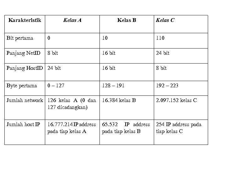 Karakteristik Kelas A Kelas B Kelas C Bit pertama 0 10 110 Panjang Net.