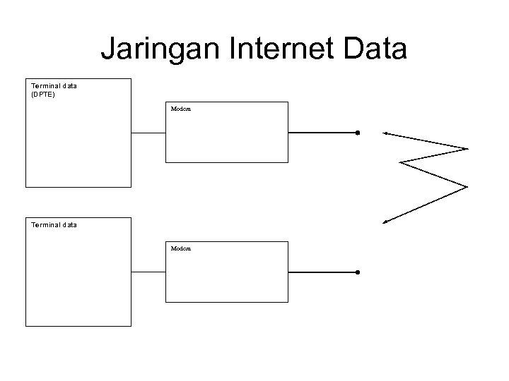 Jaringan Internet Data Terminal data (DPTE) Modem Terminal data Modem