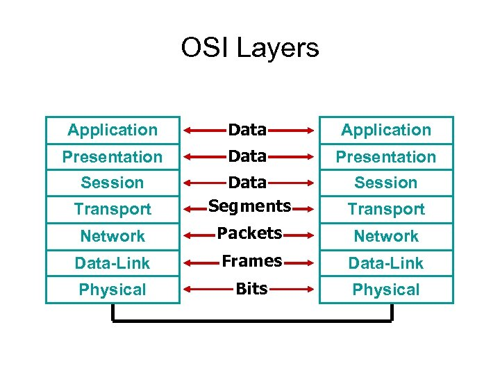 OSI Layers Application Data Application Presentation Data Presentation Session Transport Data Segments Transport Network