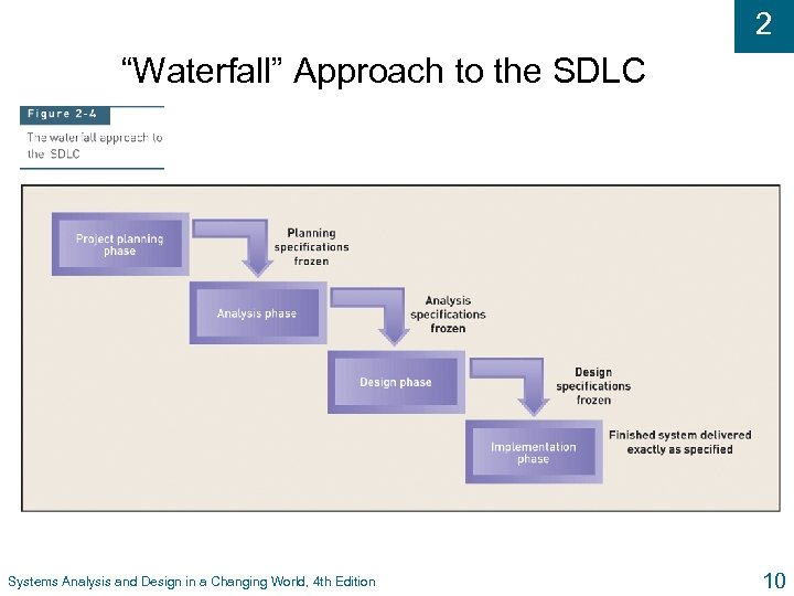 """2 """"Waterfall"""" Approach to the SDLC Systems Analysis and Design in a Changing World,"""
