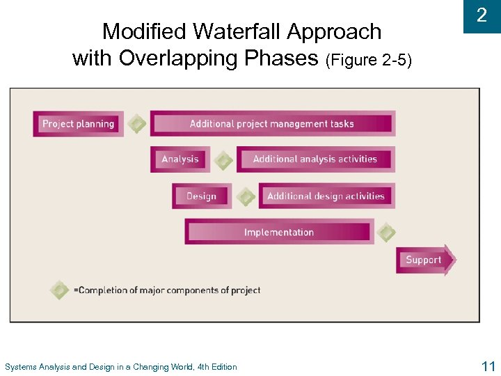 Modified Waterfall Approach with Overlapping Phases (Figure 2 -5) Systems Analysis and Design in