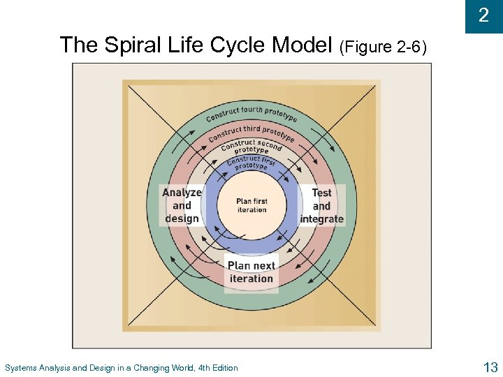 2 The Spiral Life Cycle Model (Figure 2 -6) Systems Analysis and Design in