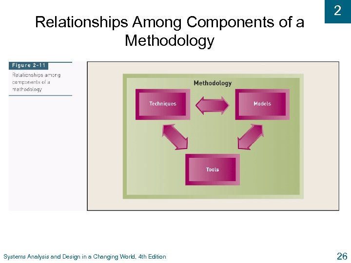 Relationships Among Components of a Methodology Systems Analysis and Design in a Changing World,