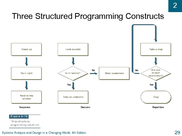 2 Three Structured Programming Constructs Systems Analysis and Design in a Changing World, 4