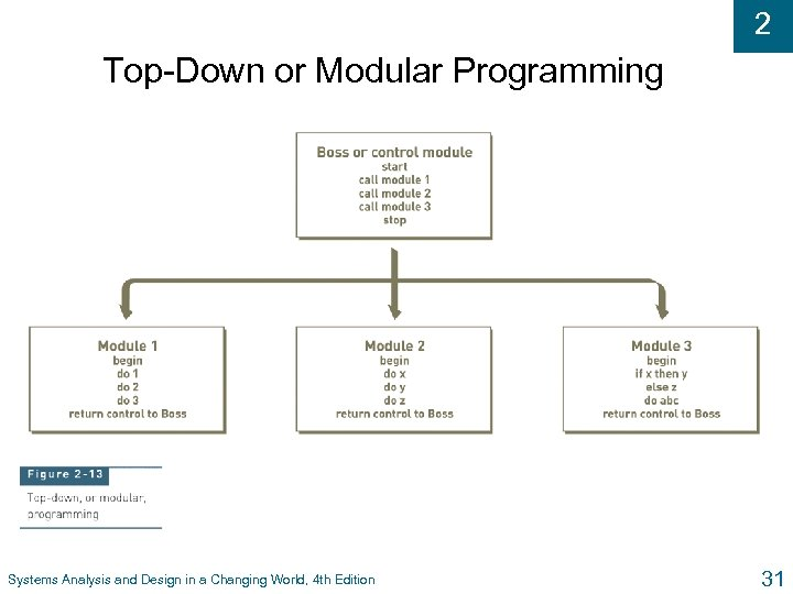 2 Top-Down or Modular Programming Systems Analysis and Design in a Changing World, 4