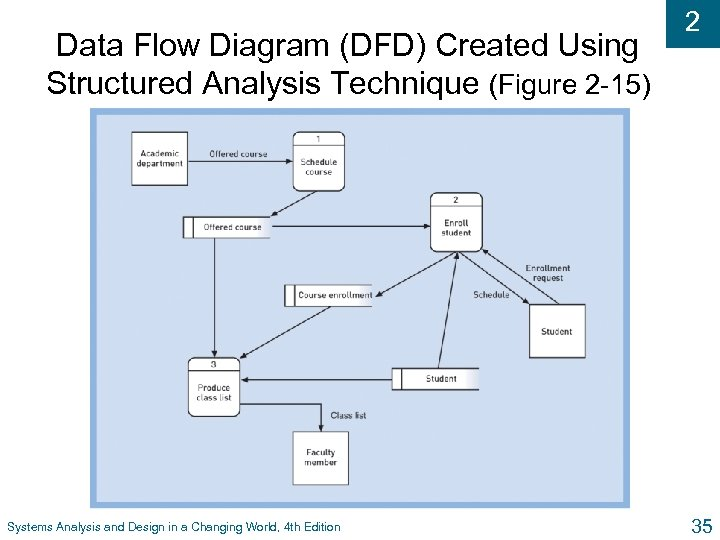 Data Flow Diagram (DFD) Created Using Structured Analysis Technique (Figure 2 -15) Systems Analysis