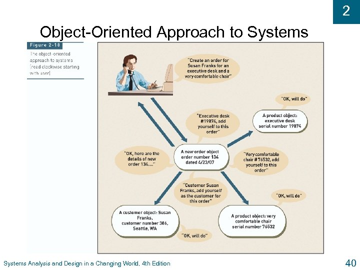 2 Object-Oriented Approach to Systems Analysis and Design in a Changing World, 4 th