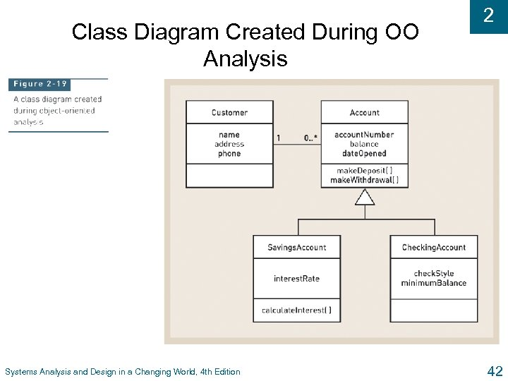 Class Diagram Created During OO Analysis Systems Analysis and Design in a Changing World,