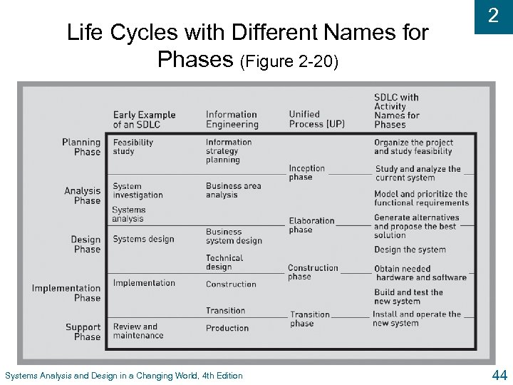 Life Cycles with Different Names for Phases (Figure 2 -20) Systems Analysis and Design
