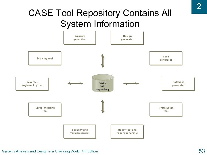 CASE Tool Repository Contains All System Information Systems Analysis and Design in a Changing
