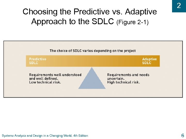 Choosing the Predictive vs. Adaptive Approach to the SDLC (Figure 2 -1) Systems Analysis