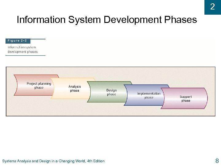 2 Information System Development Phases Systems Analysis and Design in a Changing World, 4