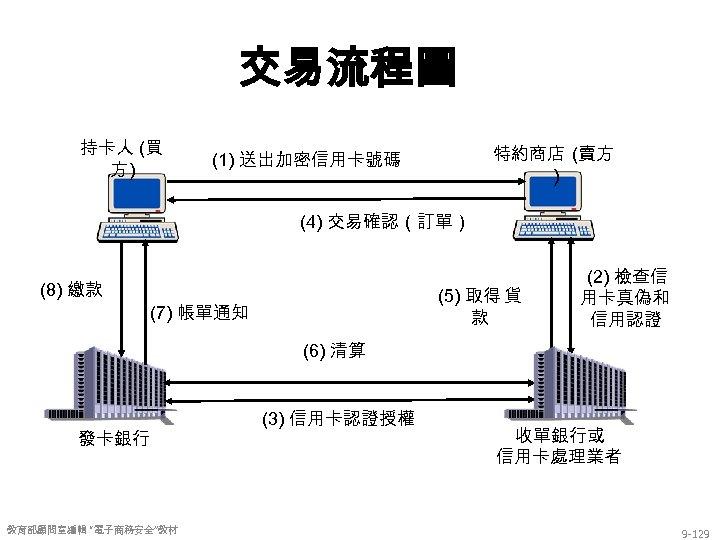 交易流程圖 持卡人 (買 方) 特約商店 (賣方 ) (1) 送出加密信用卡號碼 (4) 交易確認(訂單) (8) 繳款 (5)
