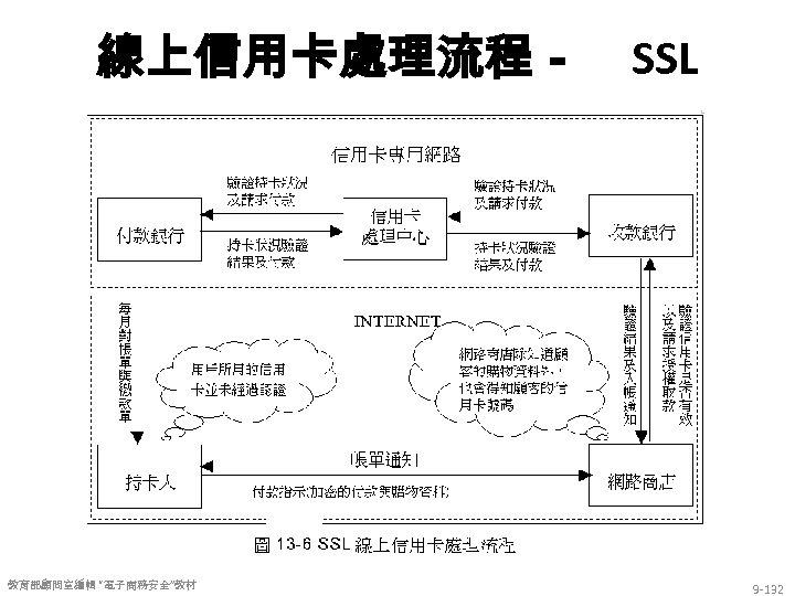 """線上信用卡處理流程- 教育部顧問室編輯 """"電子商務安全""""教材 SSL 9 -132"""