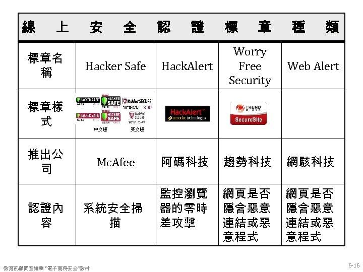 線 上 標章名 稱 安 認 證 標 章 種 類 Hack. Alert Worry