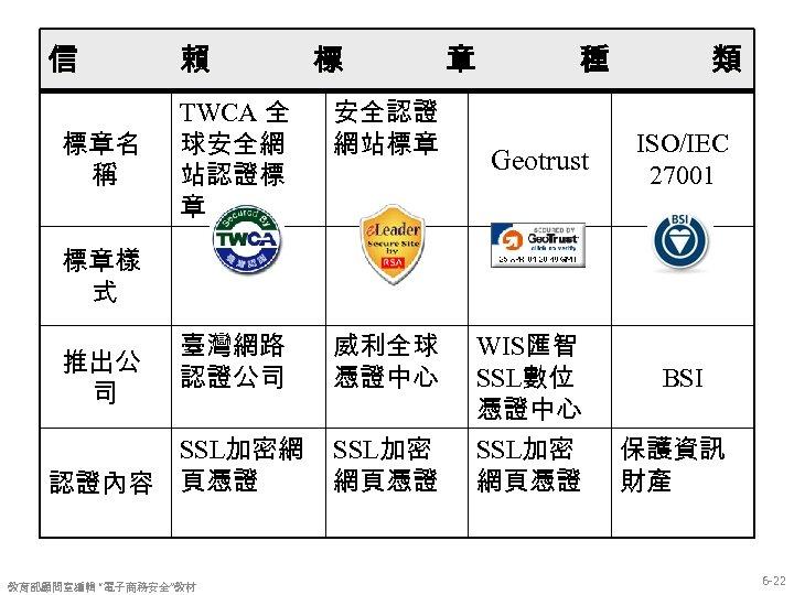 信 標章名 稱 賴 標 TWCA 全 球安全網 站認證標 章 安全認證 網站標章 臺灣網路 認證公司