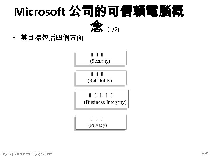 "Microsoft 公司的可信賴電腦概 念 (1/2) • 其目標包括四個方面 教育部顧問室編輯 ""電子商務安全""教材 7 -80"