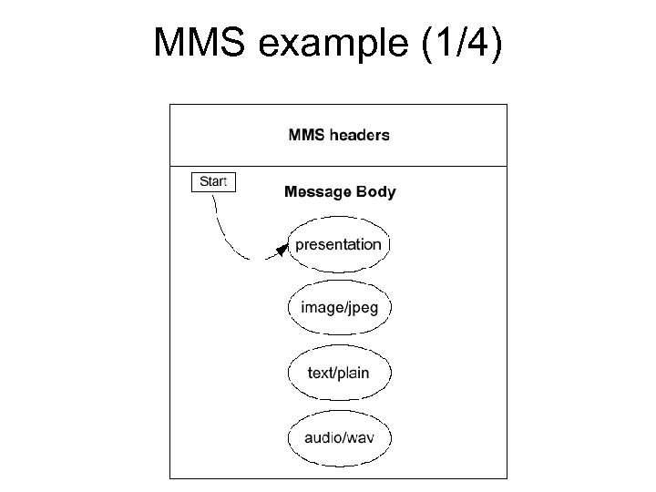 MMS example (1/4)