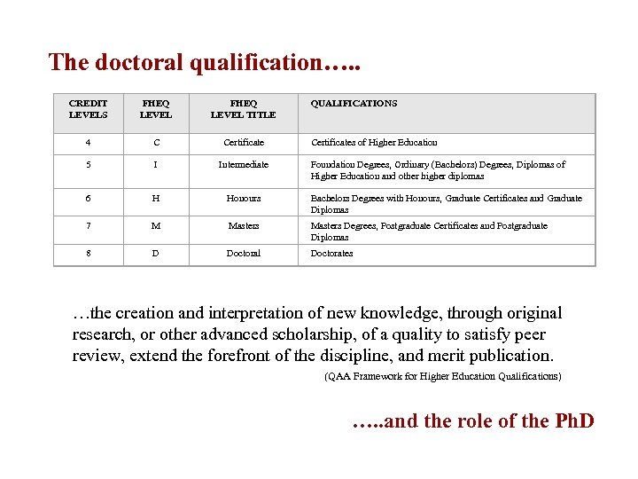 The doctoral qualification…. . CREDIT LEVELS FHEQ LEVEL TITLE QUALIFICATIONS 4 C Certificate 5