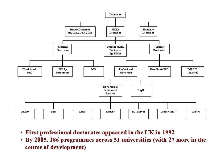 "Doctorates Higher Doctorates Eg. LLD, D. Litt, DSc Research Doctorates ""Traditional"" Ph. D FHEQ"