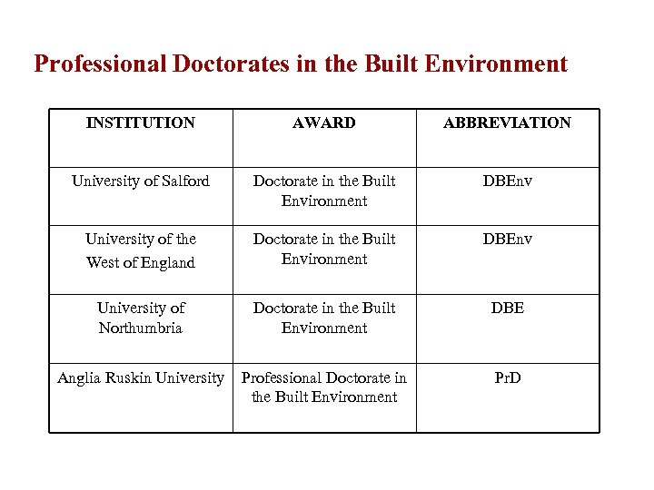Professional Doctorates in the Built Environment INSTITUTION AWARD ABBREVIATION University of Salford Doctorate in