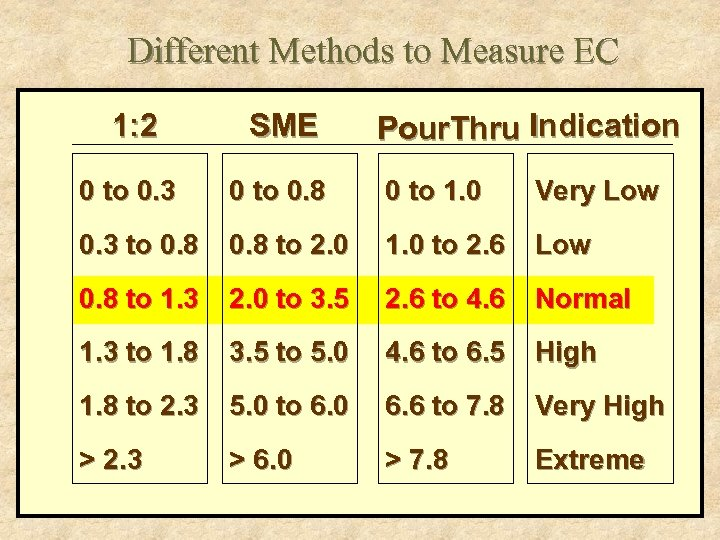 Different Methods to Measure EC 1: 2 SME Pour. Thru Indication 0 to 0.