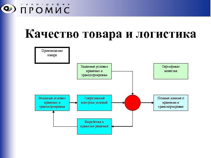 Качество товара и логистика Производство товара Заданные условия хранения и транспортировки Реальные условия хранения