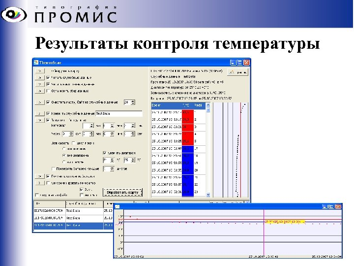 Результаты контроля температуры