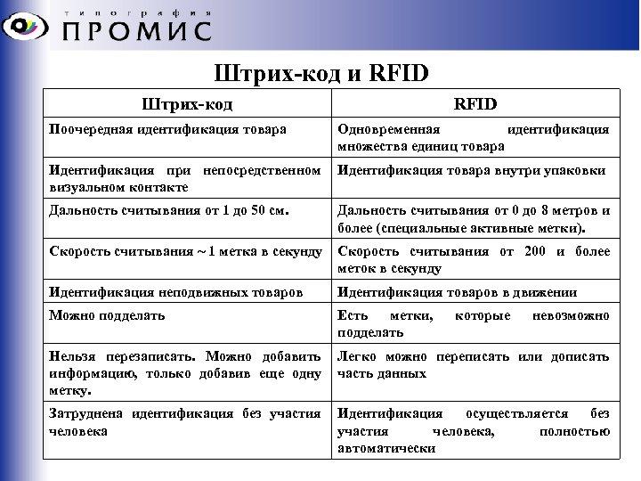 Штрих-код и RFID Штрих-код RFID Поочередная идентификация товара Одновременная идентификация множества единиц товара Идентификация