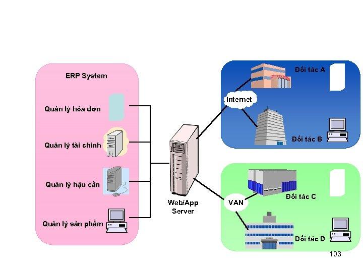 Đối tác A ERP System Internet Quản lý hóa đơn Đối tác B Quản