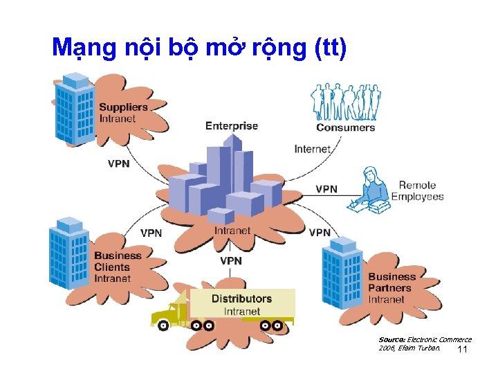 Mạng nội bộ mở rộng (tt) Source: Electronic Commerce 2006, Efaim Turban. 11