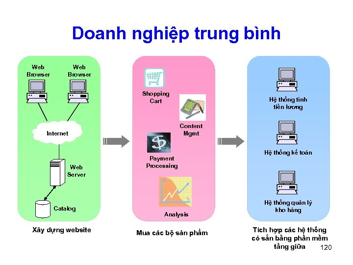 Doanh nghiệp trung bình Web Browser Shopping Cart Content Mgmt Internet Web Server Catalog