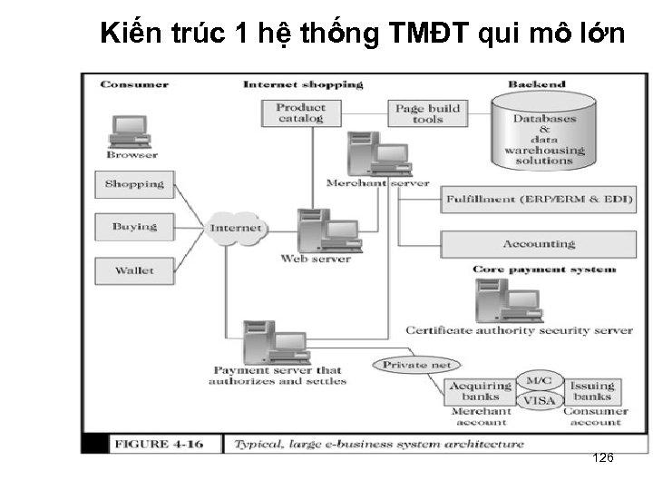 Kiến trúc 1 hệ thống TMĐT qui mô lớn 126