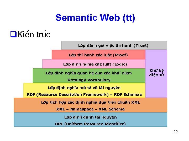 Semantic Web (tt) q. Kiê n tru c Lớp đánh giá việc thi hành