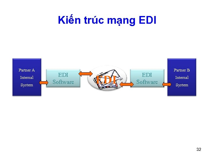 Kiến trúc mạng EDI Partner A Internal System EDI Software EDI VAN EDI Software