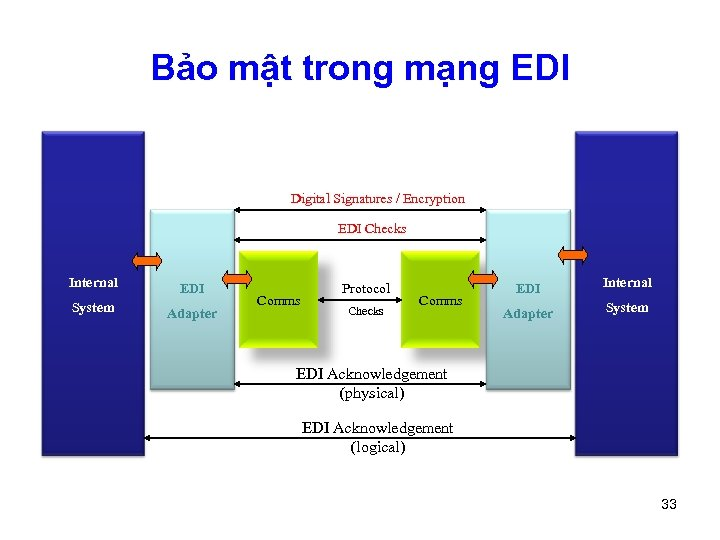 Bảo mật trong mạng EDI Digital Signatures / Encryption EDI Checks Internal EDI System