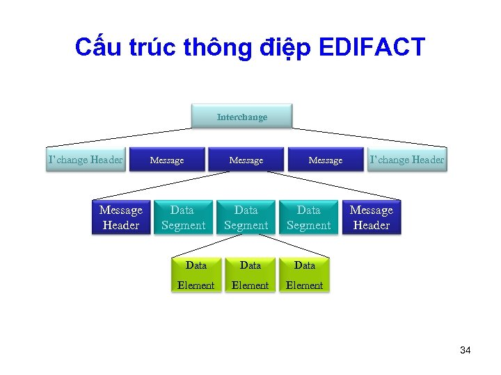 Cấu trúc thông điệp EDIFACT Interchange I'change Header Message Data Segment Message Data Segment