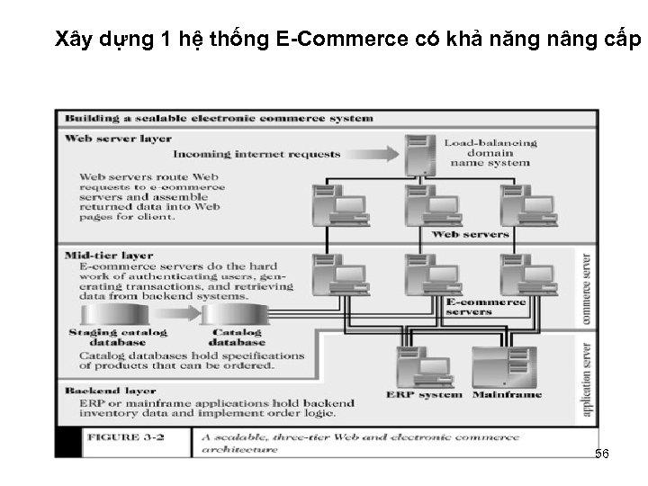 Xây dựng 1 hệ thống E-Commerce có khả năng nâng cấp 56