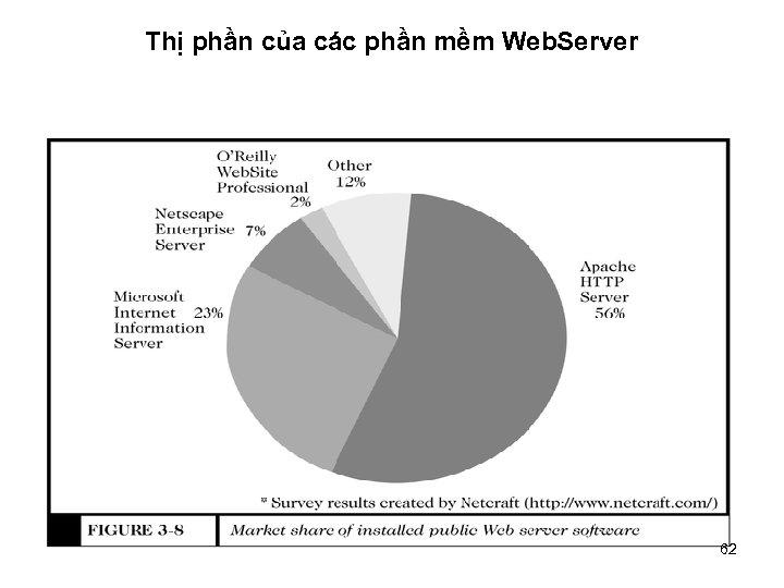 Thị phần của các phần mềm Web. Server 62