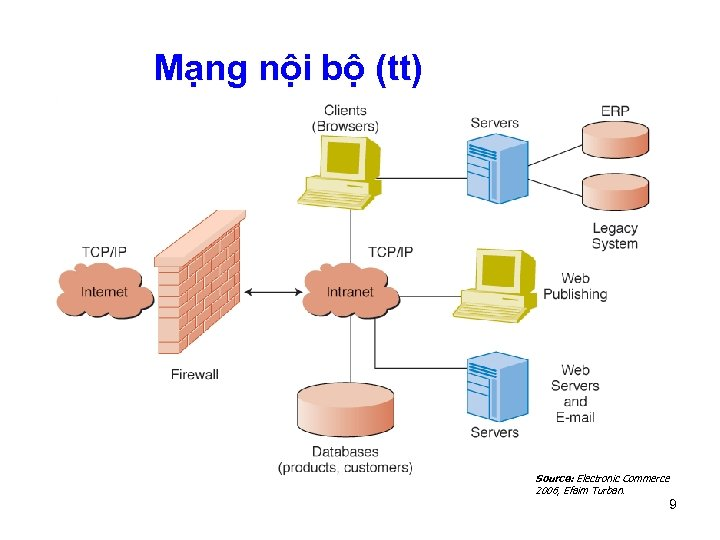 Mạng nội bộ (tt) Source: Electronic Commerce 2006, Efaim Turban. 9