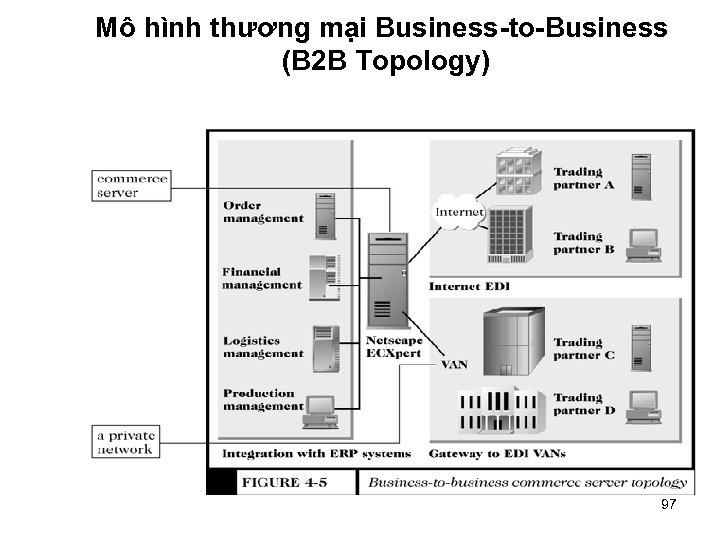 Mô hình thương mại Business-to-Business (B 2 B Topology) 97