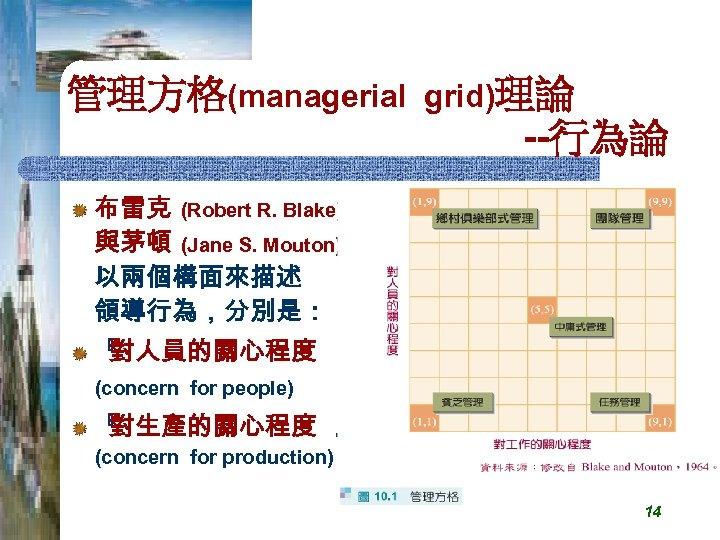 管理方格(managerial grid)理論 --行為論 布雷克 (Robert R. Blake) 與茅頓 (Jane S. Mouton) 以兩個構面來描述 領導行為,分別是: 『