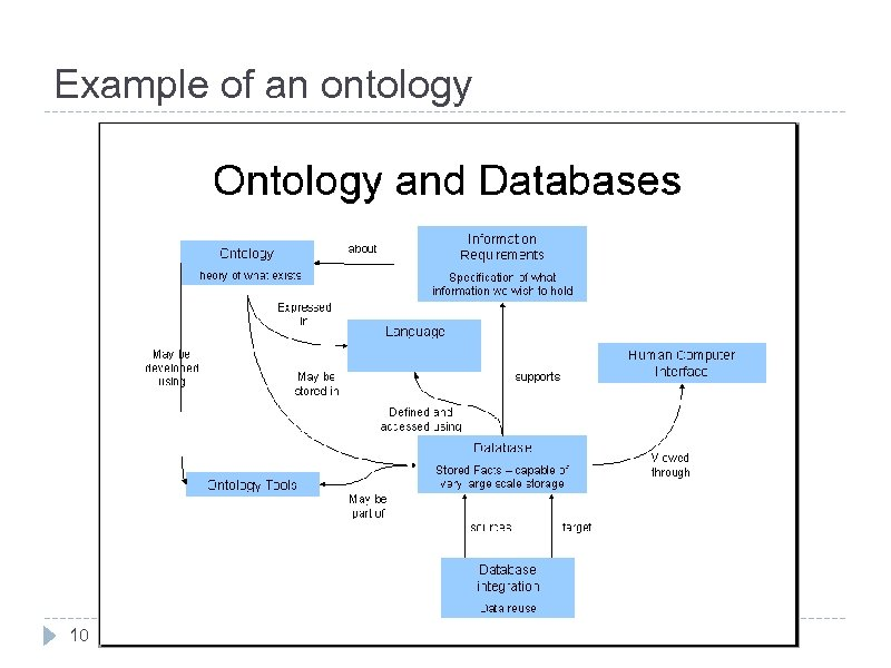 Example of an ontology 10