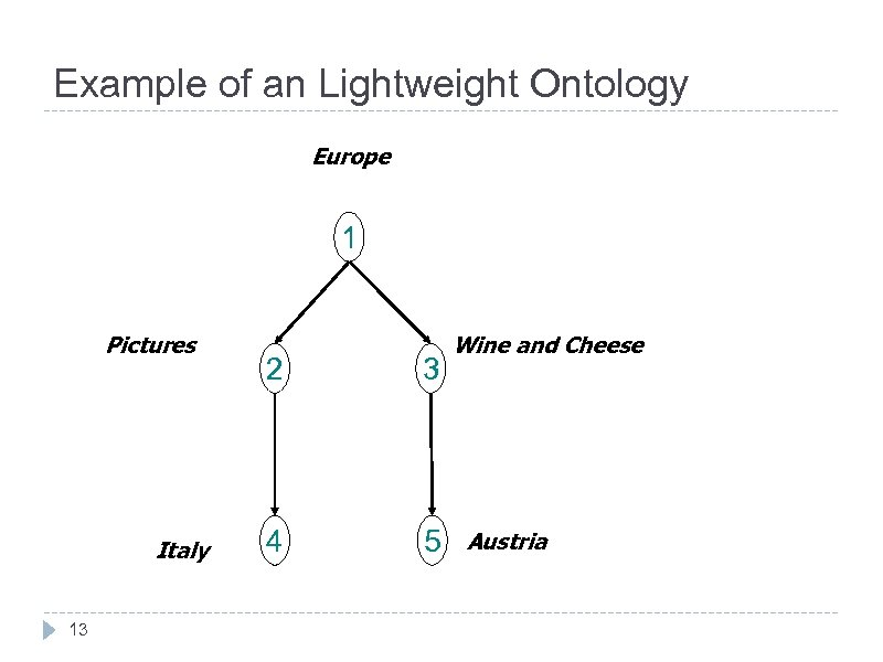 Example of an Lightweight Ontology Europe 1 Pictures Italy 13 2 3 4 5