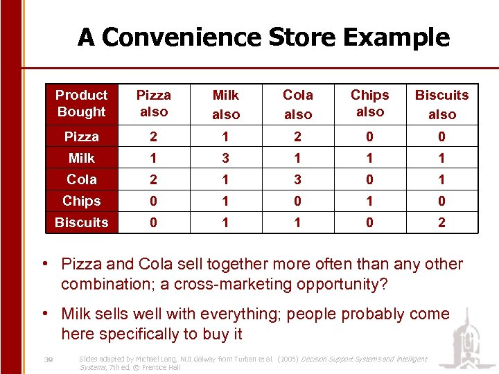 A Convenience Store Example Product Bought Pizza also Milk also Cola also Chips also