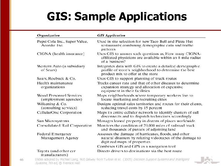GIS: Sample Applications 46 Slides adapted by Michael Lang, NUI Galway from Turban et