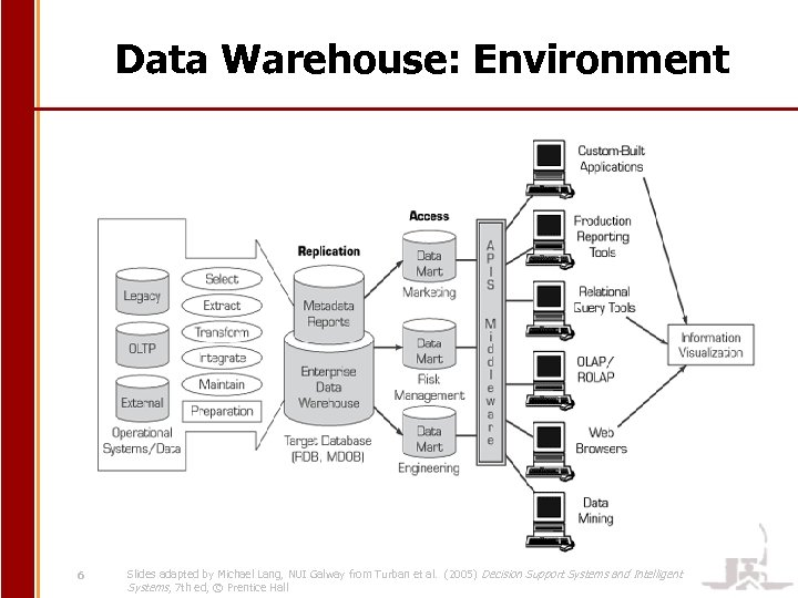 Data Warehouse: Environment 6 Slides adapted by Michael Lang, NUI Galway from Turban et
