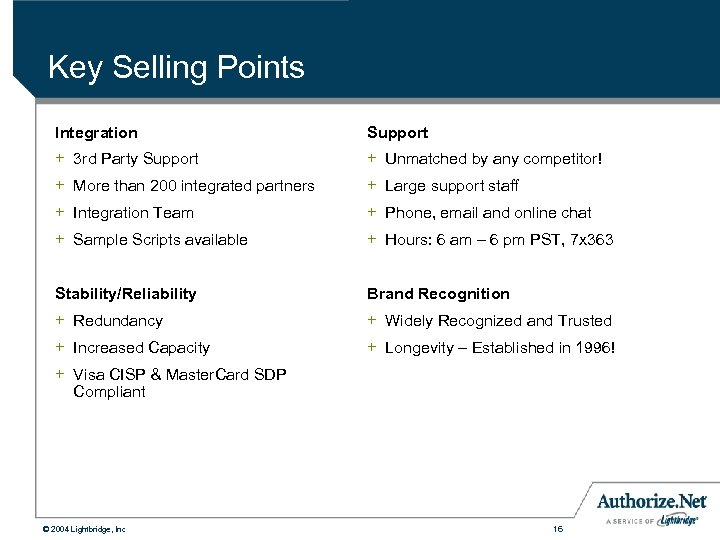 Key Selling Points Integration Support + 3 rd Party Support + Unmatched by any